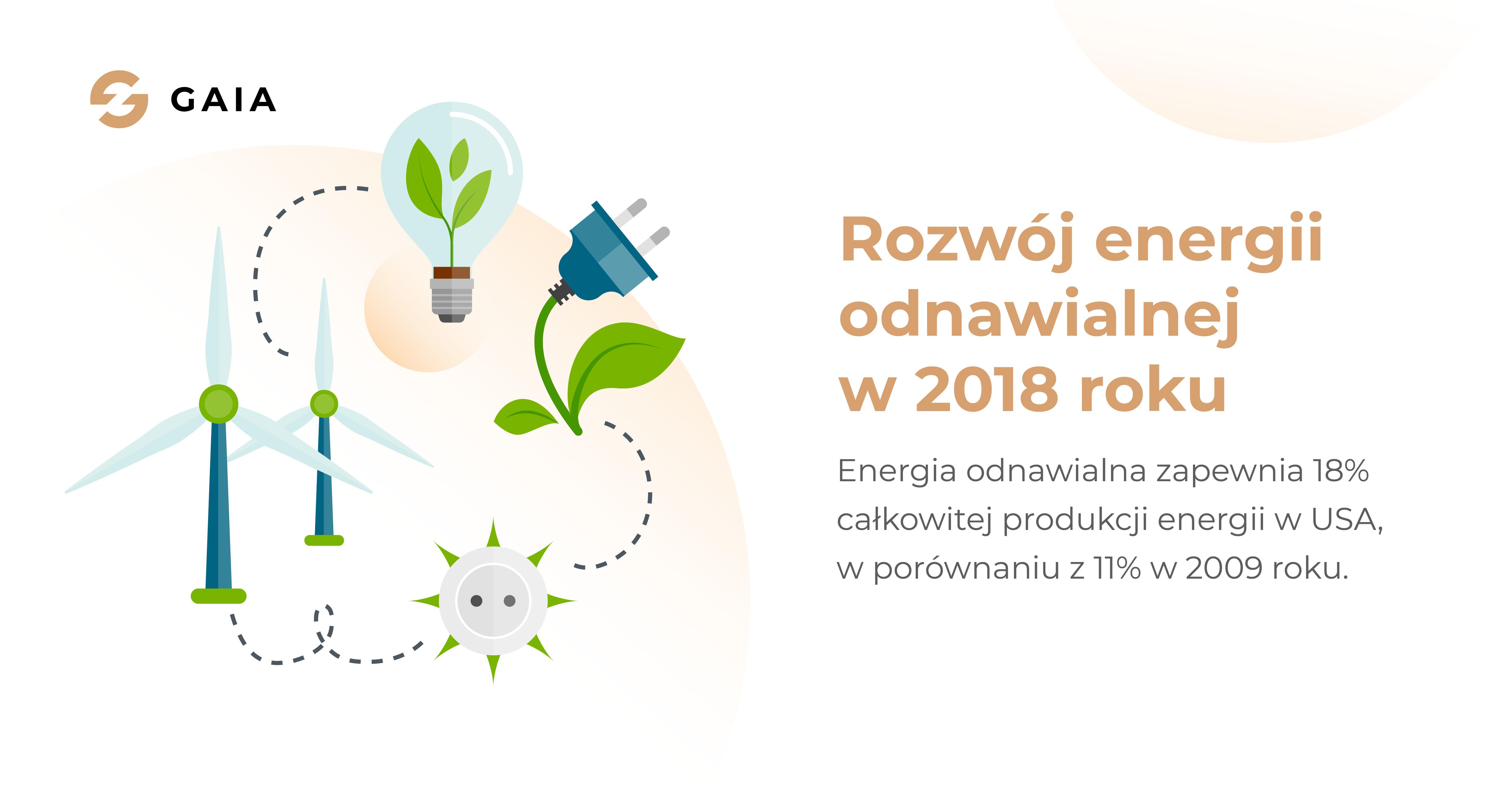 usa-energia-odnawialna