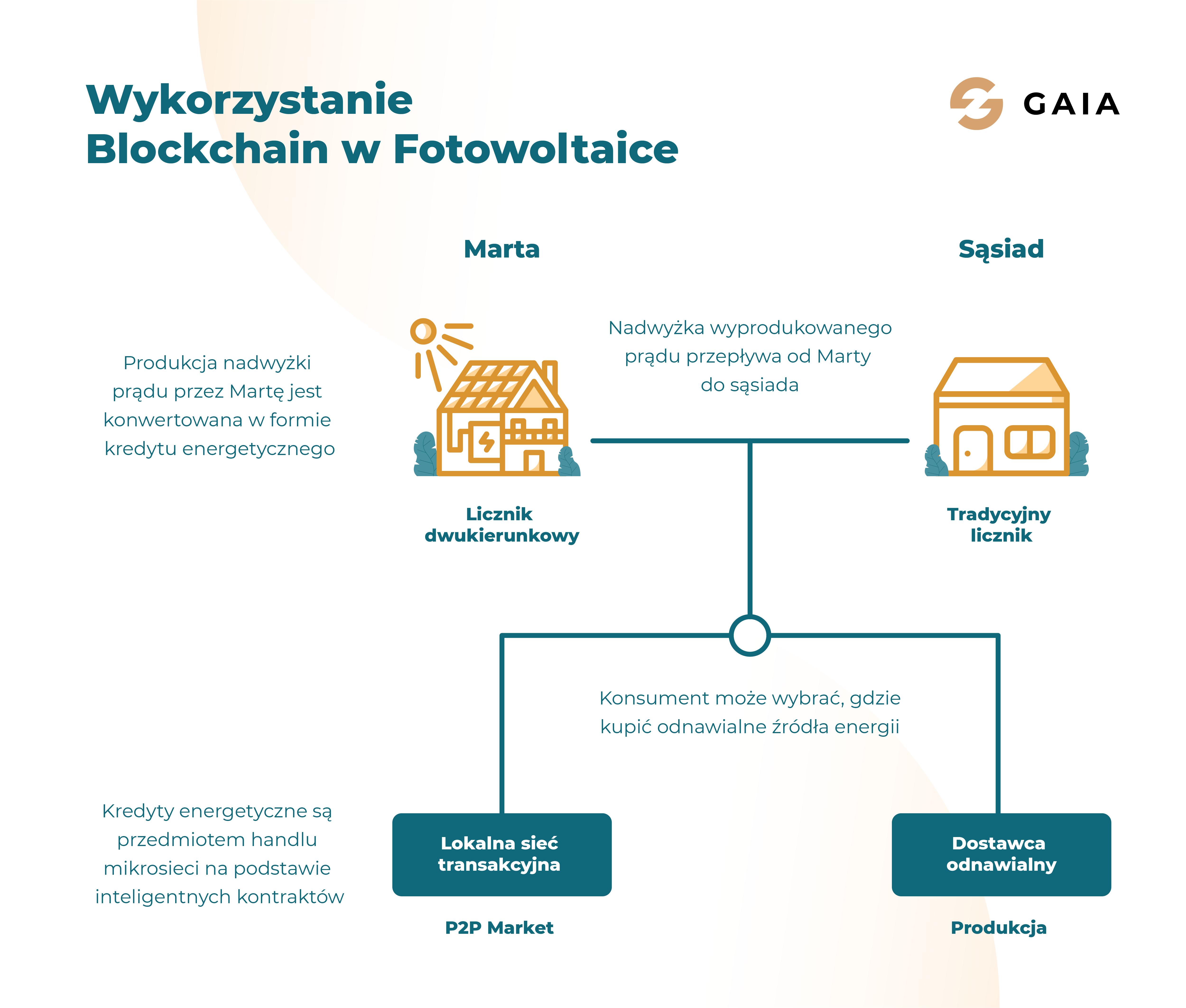 Blockchain w fotowoltaice